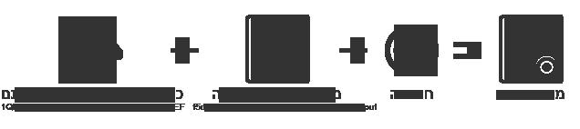 תהליך ביצוע חתימה דיגיטלית