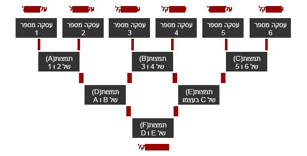 עץ מרקל-שורש מרקל-עלי מרקל